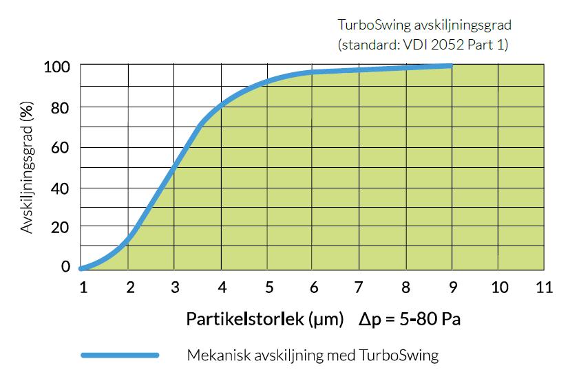TurboSwing avskiljningsgrad vid rotationshastighet 1100 varv/min.