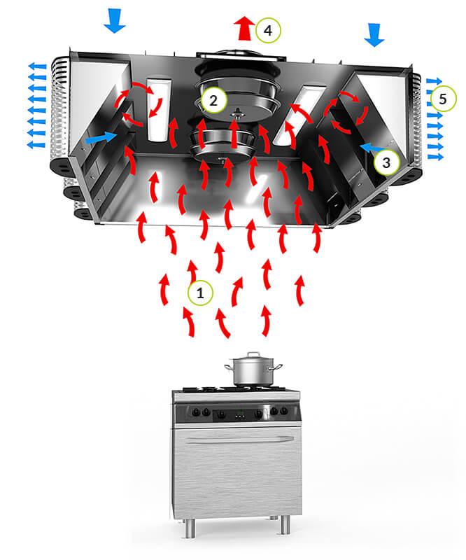 Ilmakruunu JSI-R-UV-Turbo