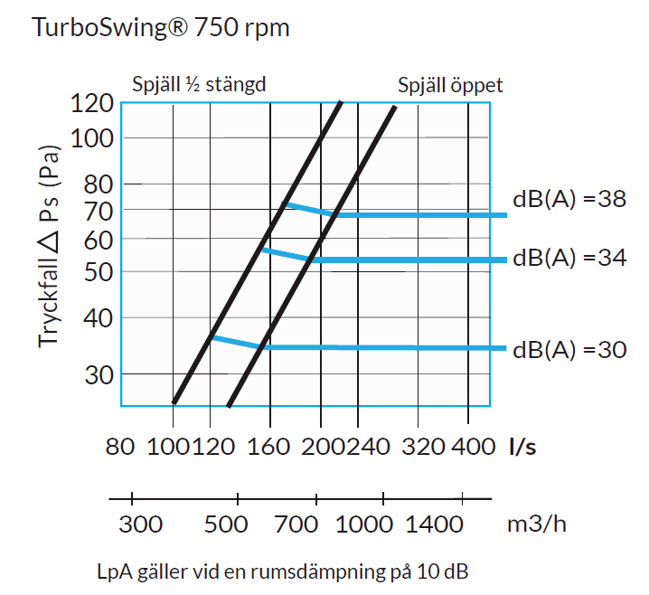 uv-turbo pressure loss 750 rpm