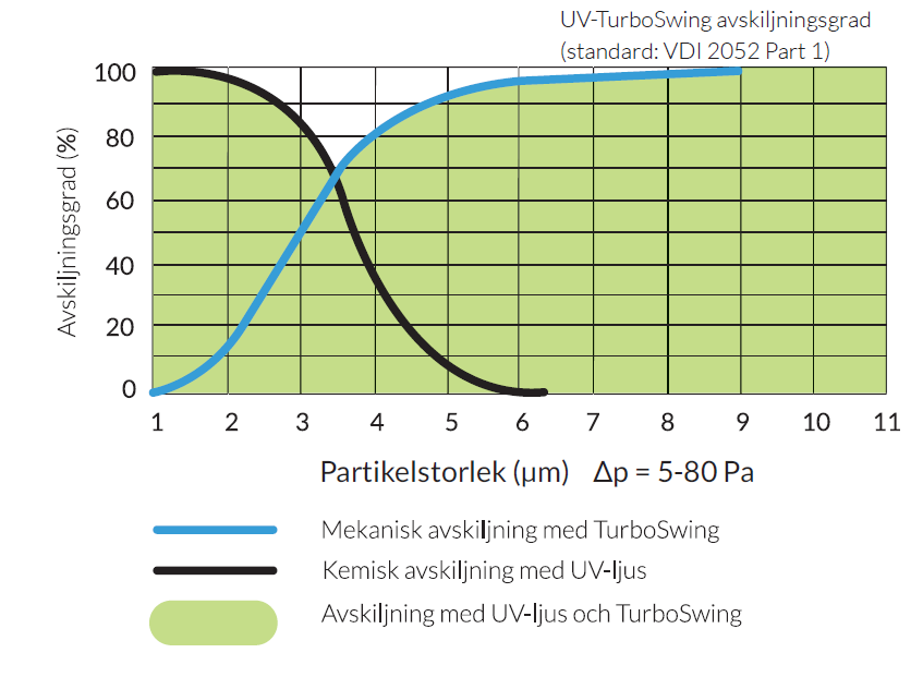 uv-turbo grease separation rate