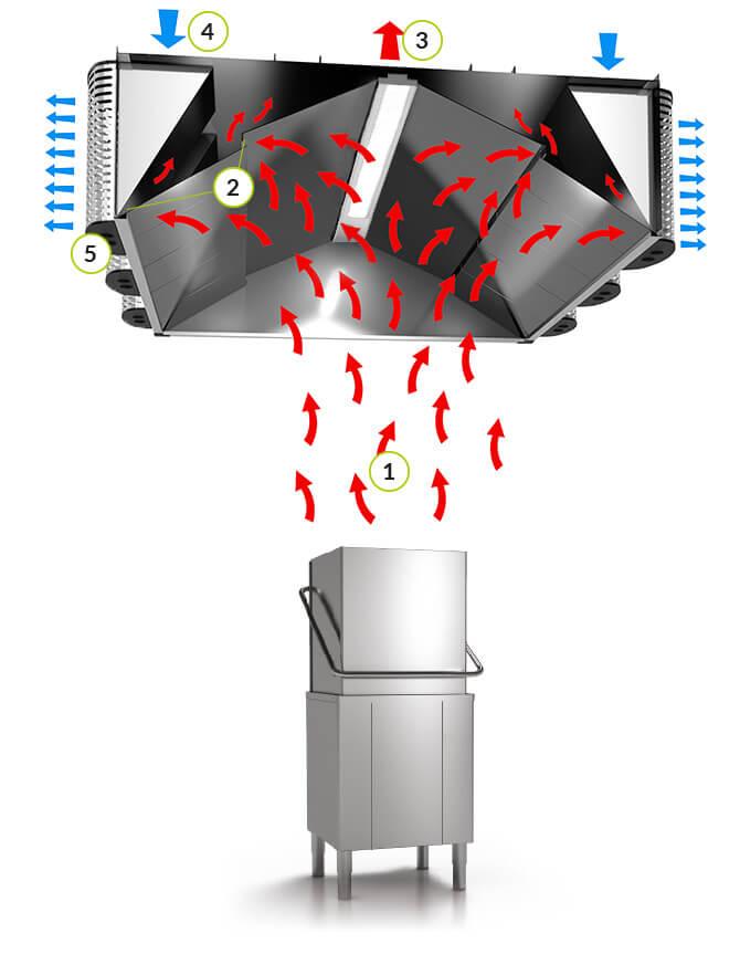 Kondenssihuuva JSKI toimintaperiaate